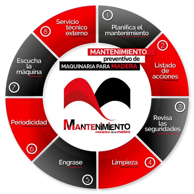 Mantenimiento de Maquinaria para Madera
